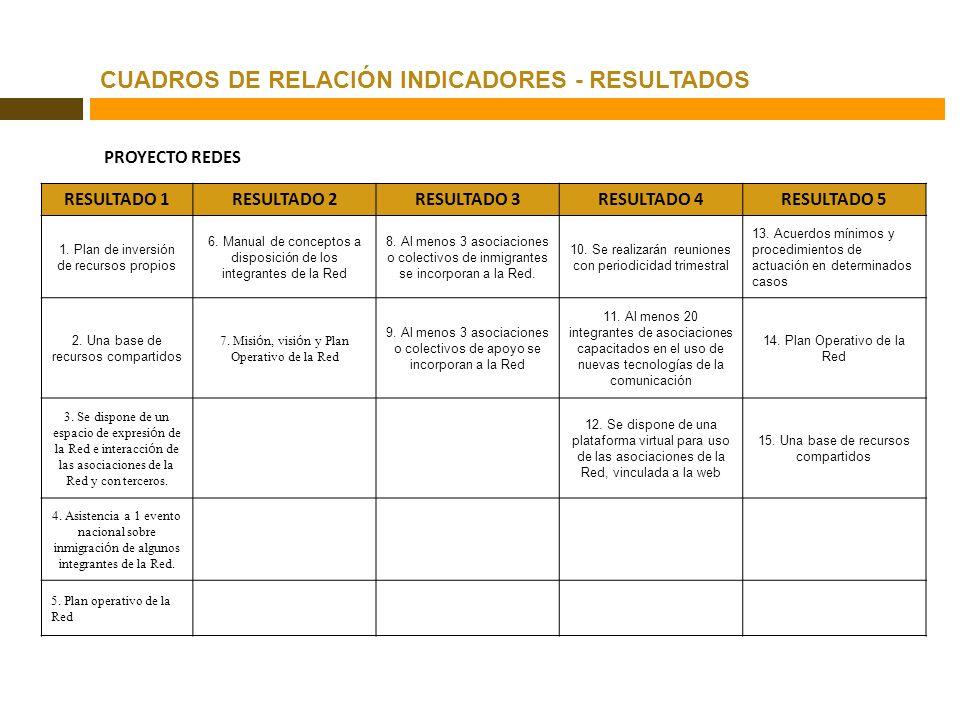 CUADROS DE RELACIÓN INDICADORES - RESULTADOS