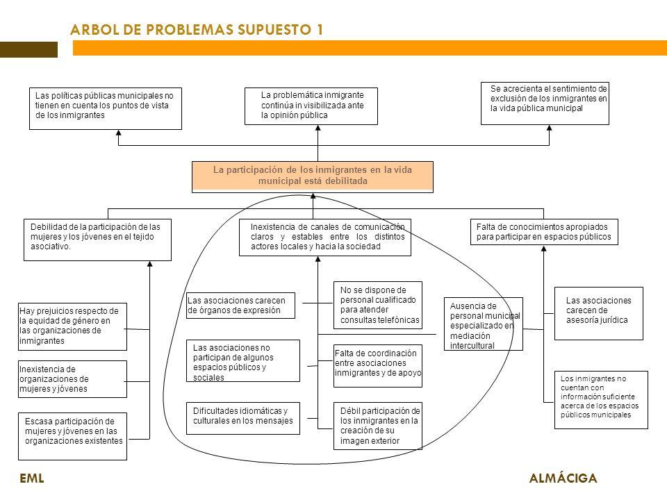 ARBOL DE PROBLEMAS SUPUESTO 1
