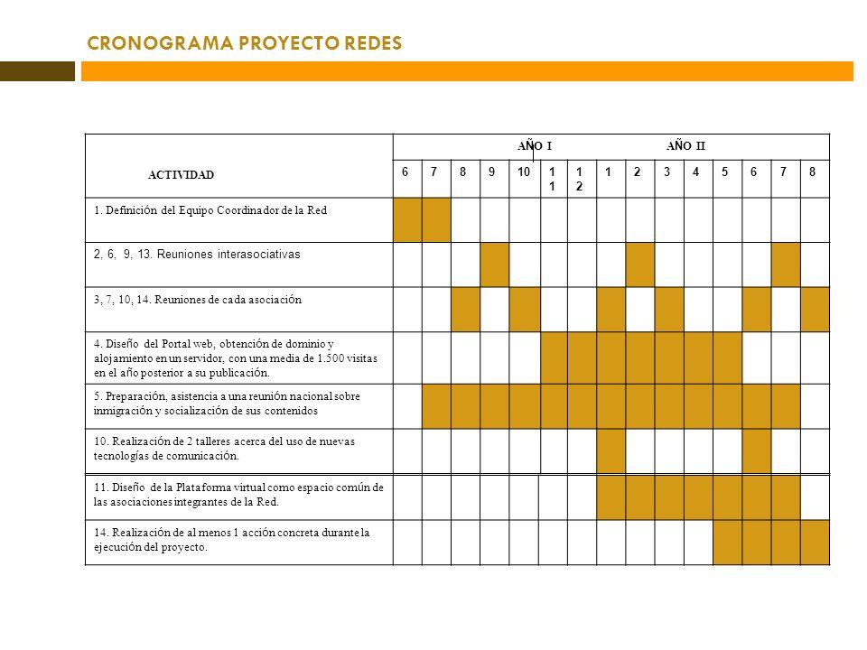 CRONOGRAMA PROYECTO REDES