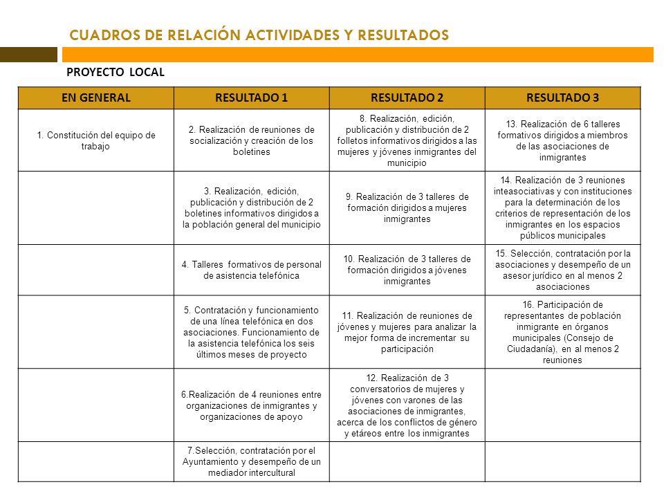 CUADROS DE RELACIÓN ACTIVIDADES Y RESULTADOS
