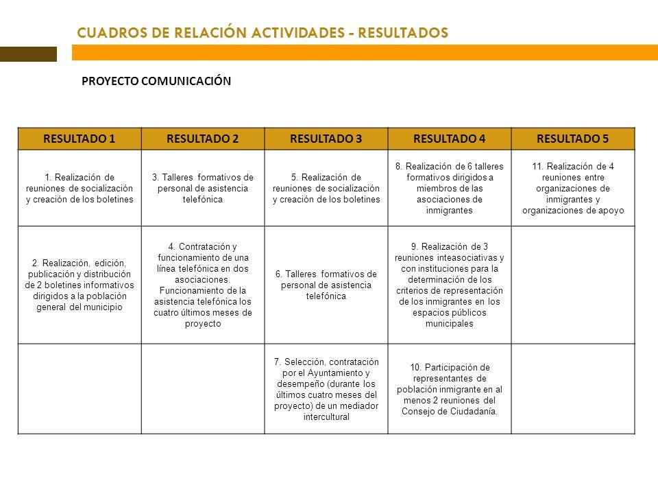 CUADROS DE RELACIÓN ACTIVIDADES - RESULTADOS