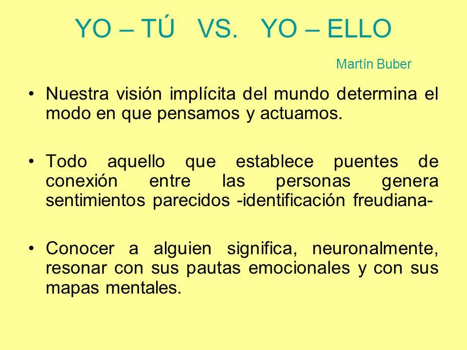 YO – TÚ VS. YO – ELLO Martín Buber