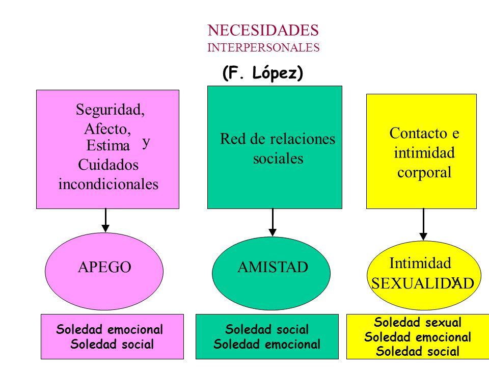 NECESIDADES (F. López) Seguridad, Afecto, Contacto e y Red de