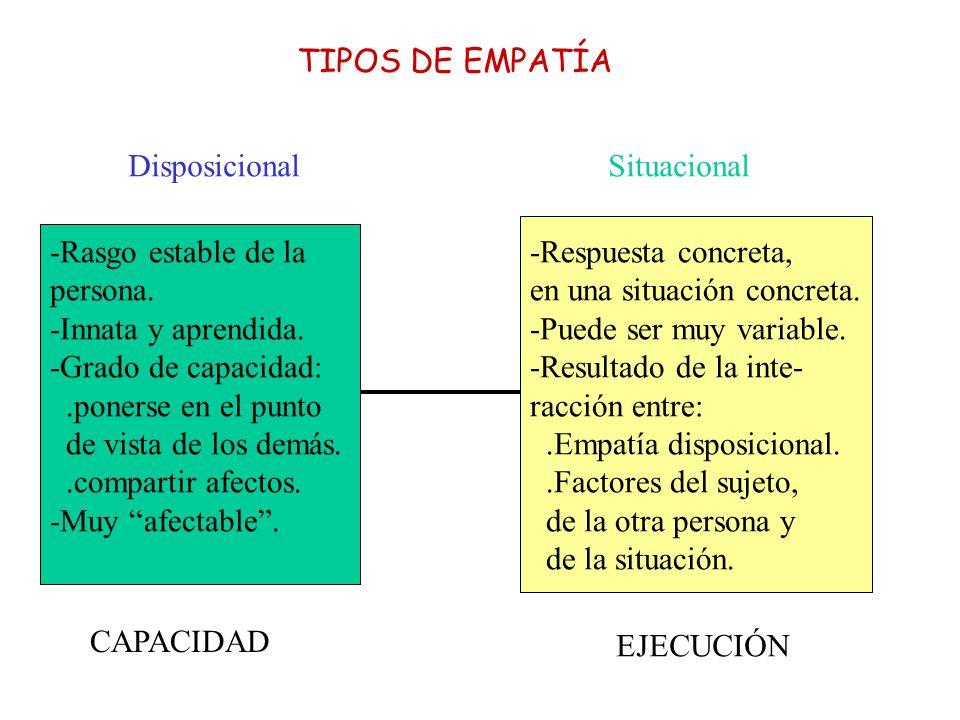 TIPOS DE EMPATÍA Disposicional Situacional. -Respuesta concreta, en una situación concreta. -Puede ser muy variable.