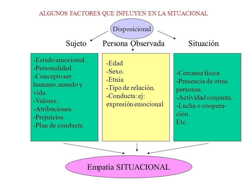 ALGUNOS FACTORES QUE INFLUYEN EN LA SITUACIONAL