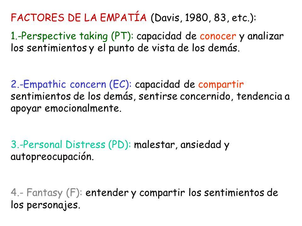 FACTORES DE LA EMPATÍA (Davis, 1980, 83, etc.):