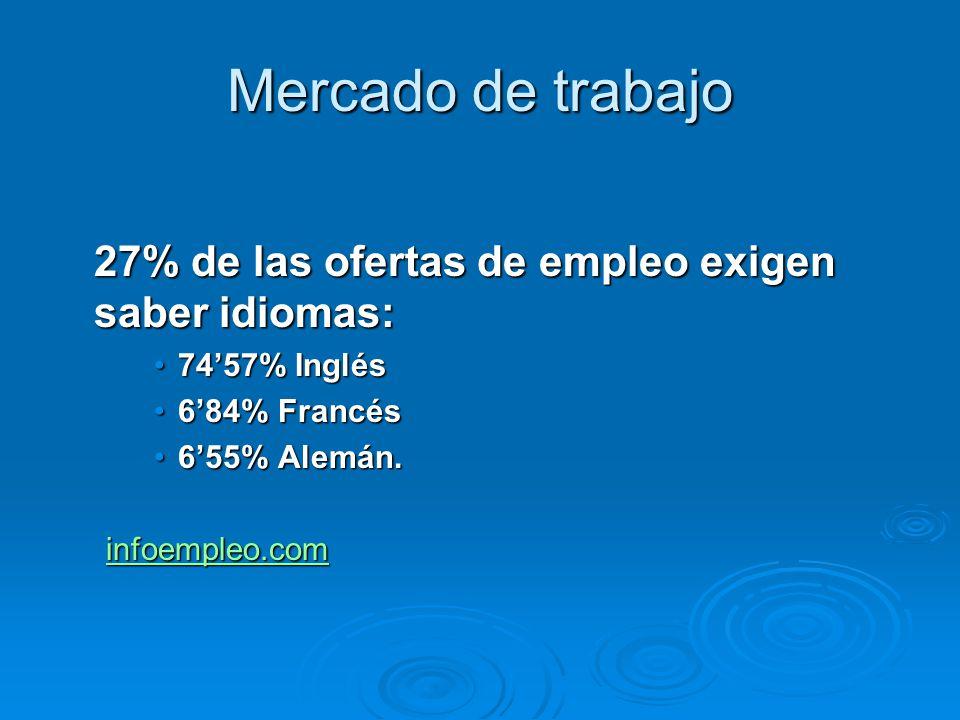 Mercado de trabajo 27% de las ofertas de empleo exigen saber idiomas: