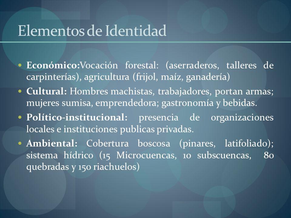 Elementos de Identidad