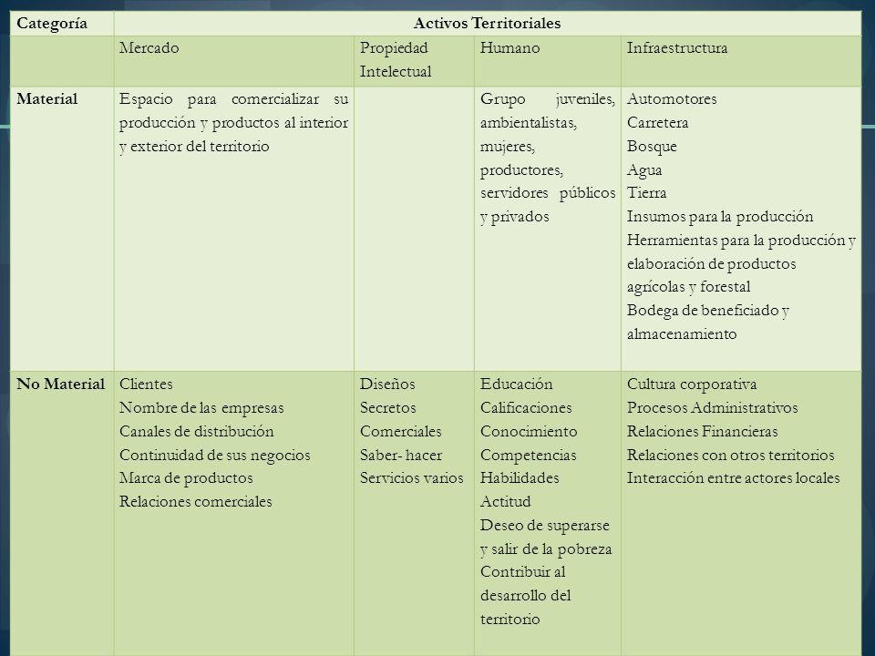 Activos Territoriales
