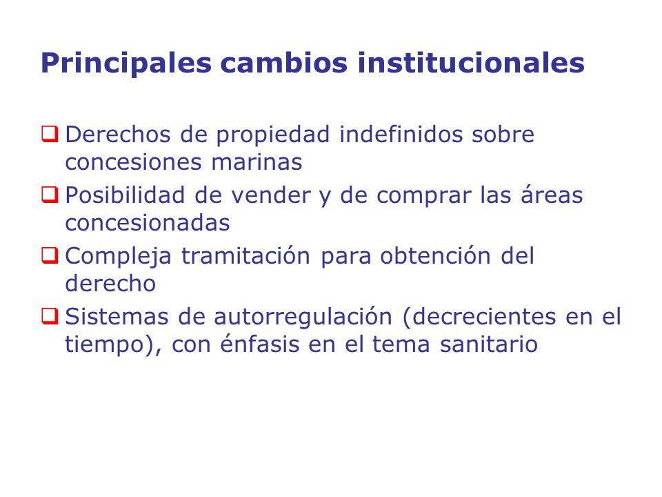 Principales cambios institucionales