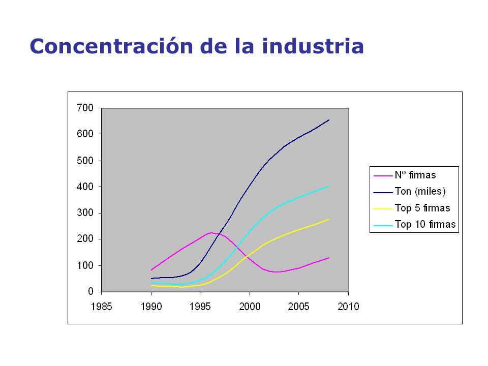 Concentración de la industria