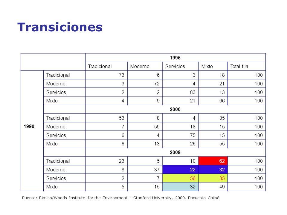 Transiciones 1995 Tradicional Moderno Servicios Mixto Total fila 1990
