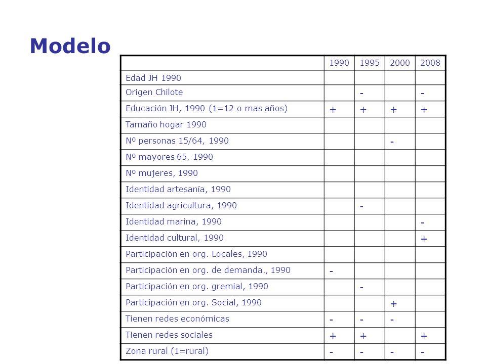 Modelo - + 1990 1995 2000 2008 Edad JH 1990 Origen Chilote