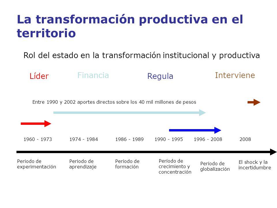 La transformación productiva en el territorio