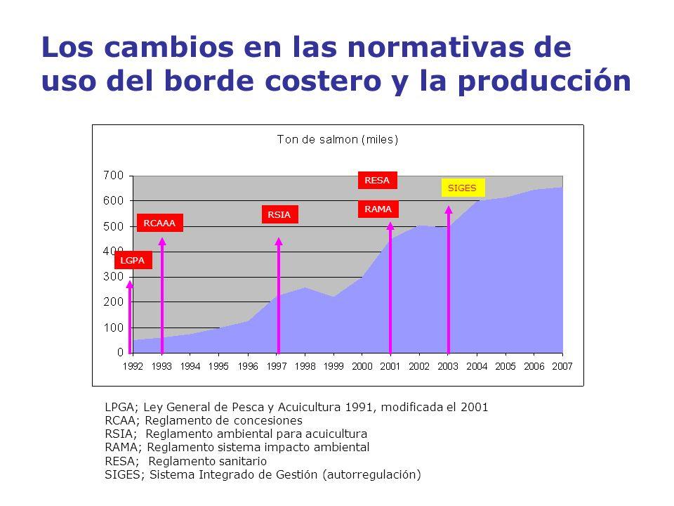Los cambios en las normativas de uso del borde costero y la producción