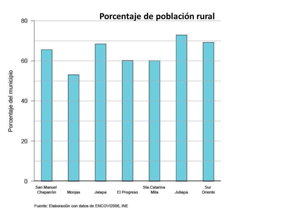 Porcentaje de población rural