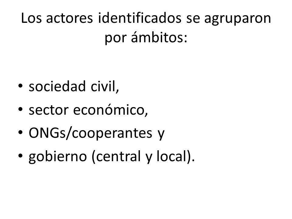 Los actores identificados se agruparon por ámbitos: