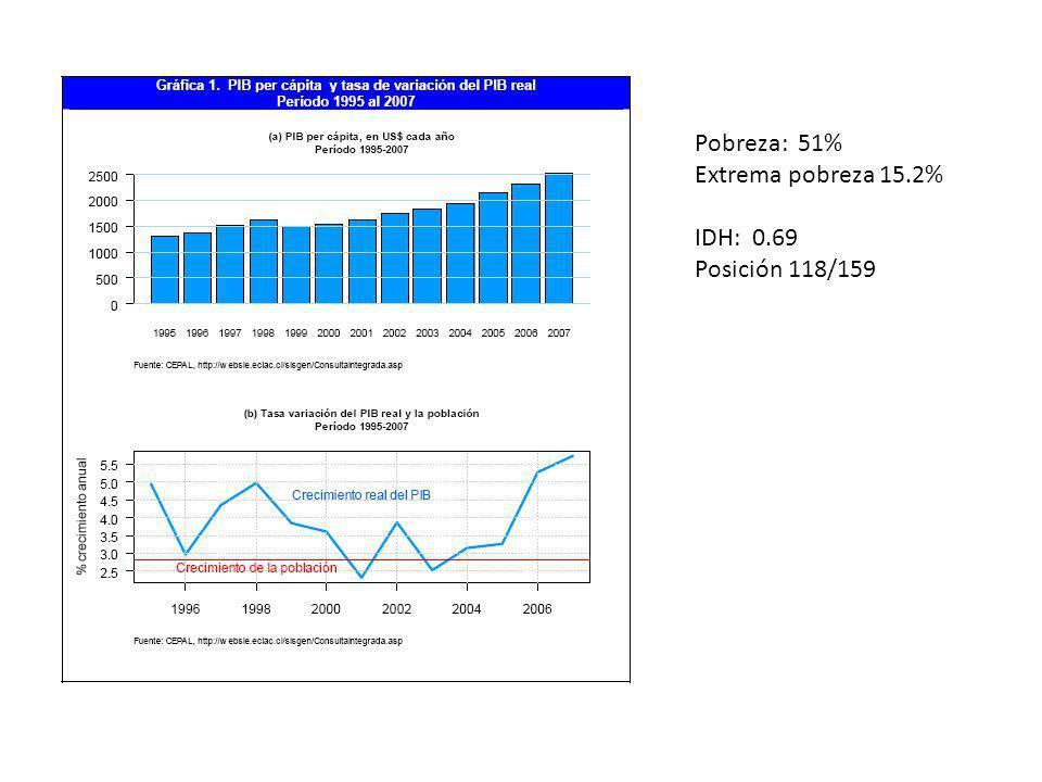 Pobreza: 51% Extrema pobreza 15.2% IDH: 0.69 Posición 118/159
