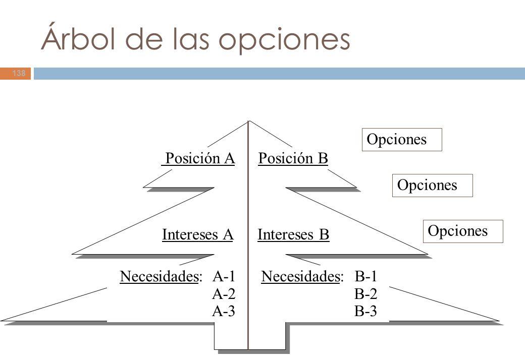 Árbol de las opciones Opciones Posición A Posición B Opciones Opciones