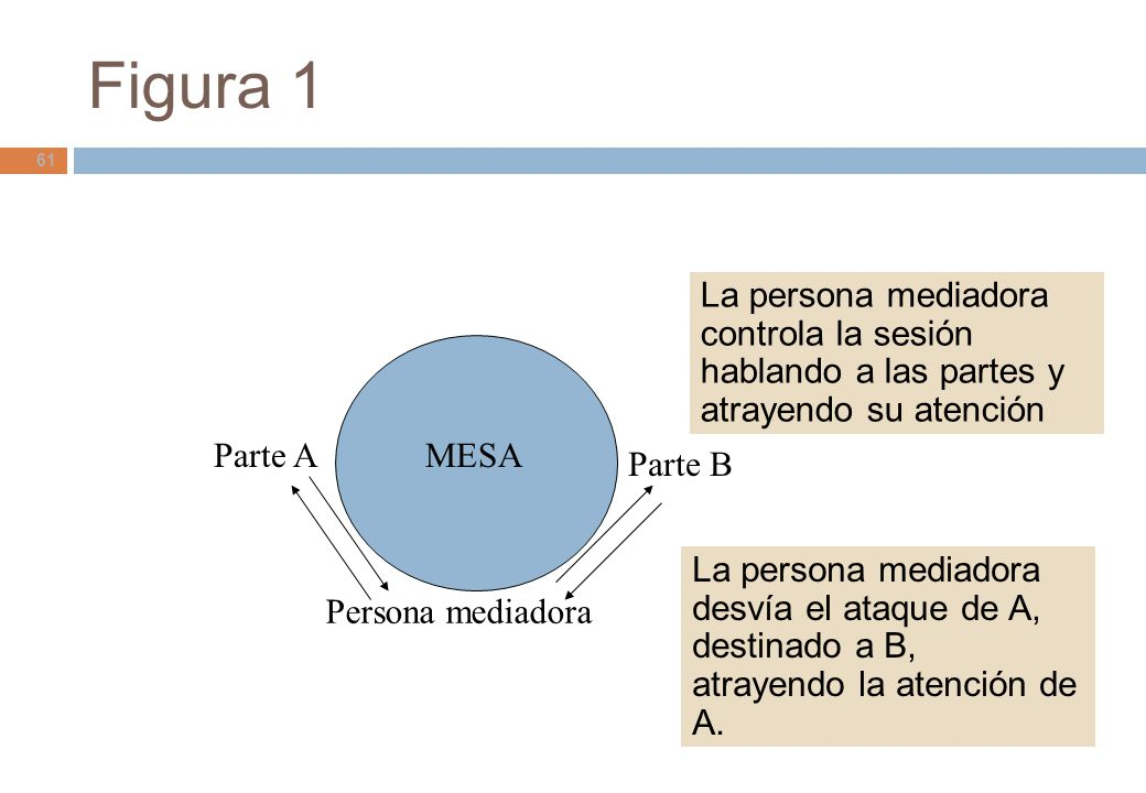 Figura 1 La persona mediadora controla la sesión hablando a las partes y atrayendo su atención. Parte A.
