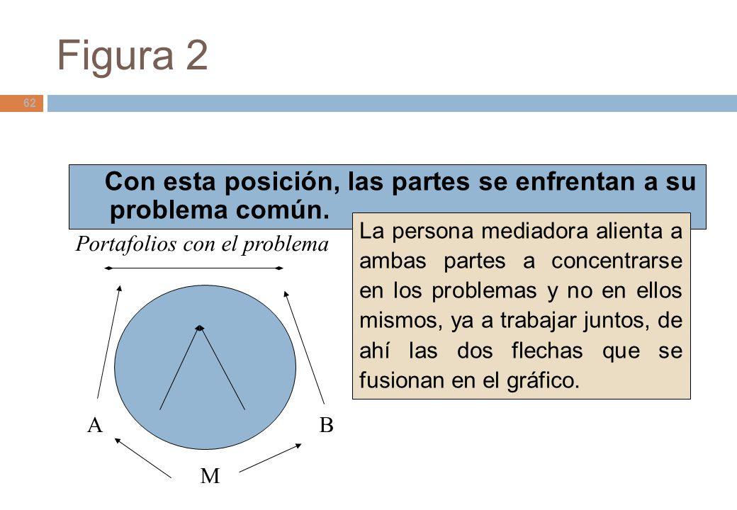 Figura 2 Con esta posición, las partes se enfrentan a su problema común.