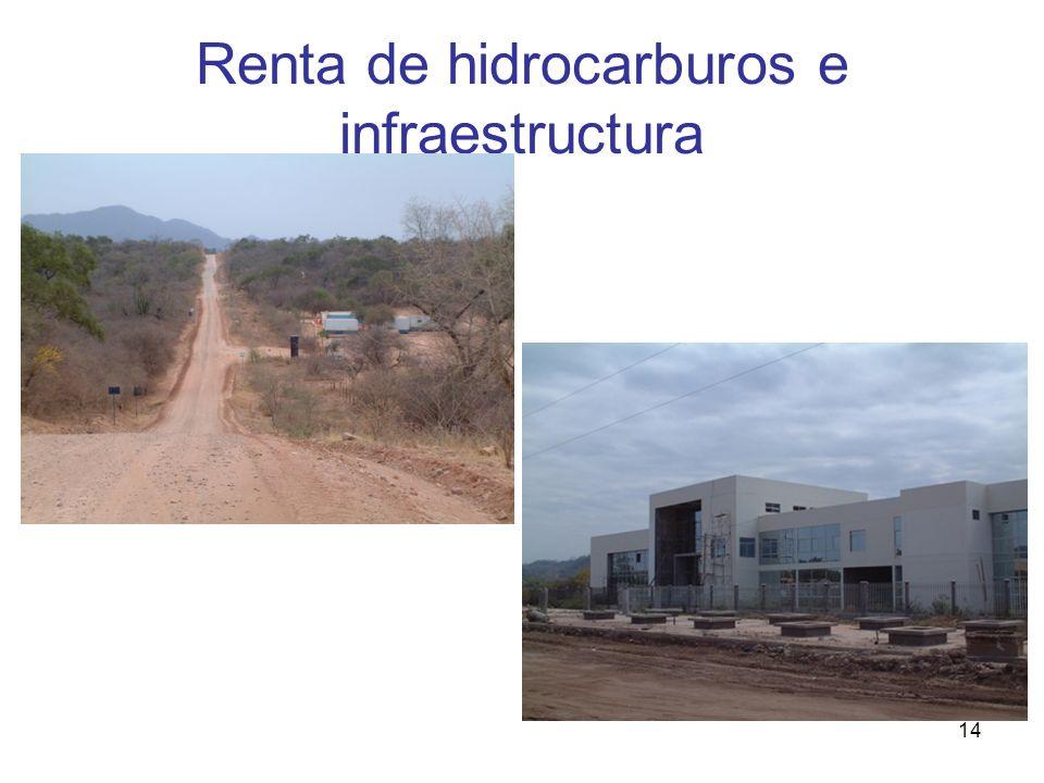 Renta de hidrocarburos e infraestructura