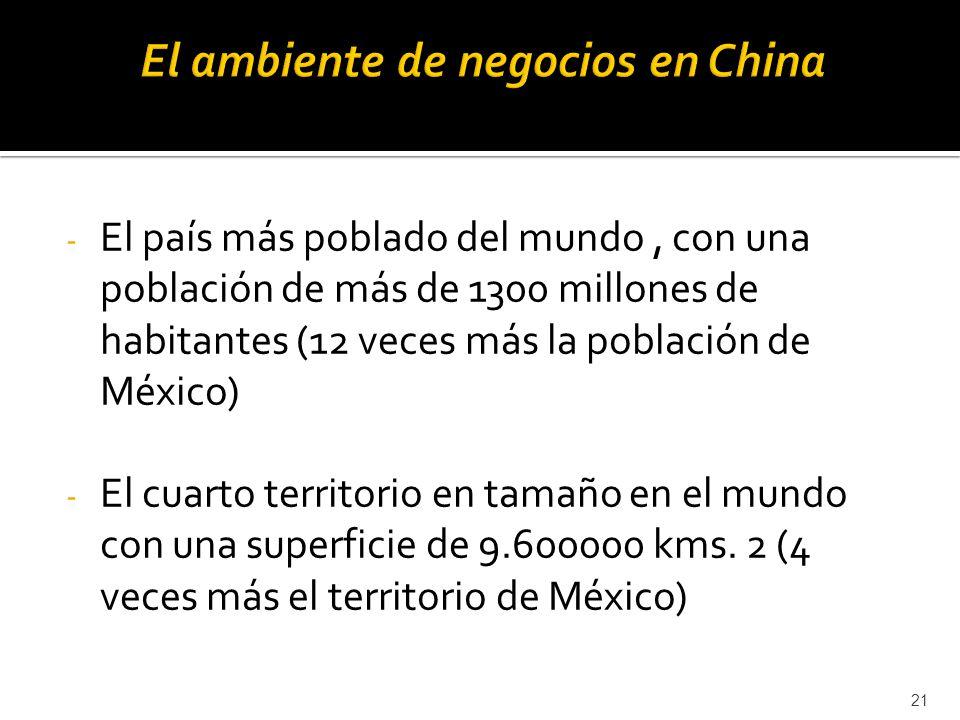 El ambiente de negocios en China