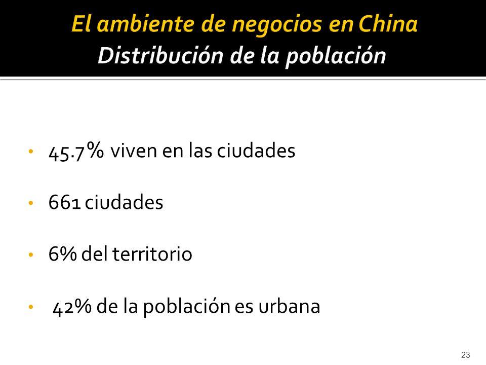 El ambiente de negocios en China Distribución de la población