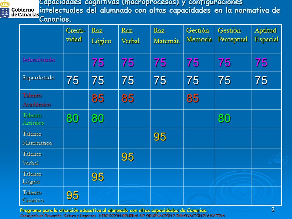 Capacidades cognitivas (macroprocesos) y configuraciones intelectuales del alumnado con altas capacidades en la normativa de Canarias.