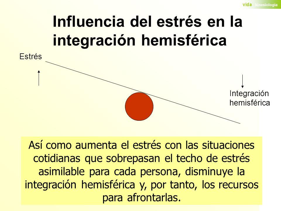 Influencia del estrés en la integración hemisférica