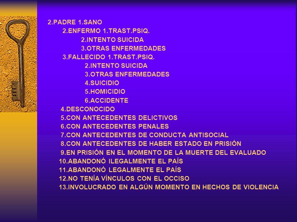2.PADRE 1.SANO 2.ENFERMO 1.TRAST.PSIQ. 2.INTENTO SUICIDA. 3.OTRAS ENFERMEDADES. 3.FALLECIDO 1.TRAST.PSIQ.