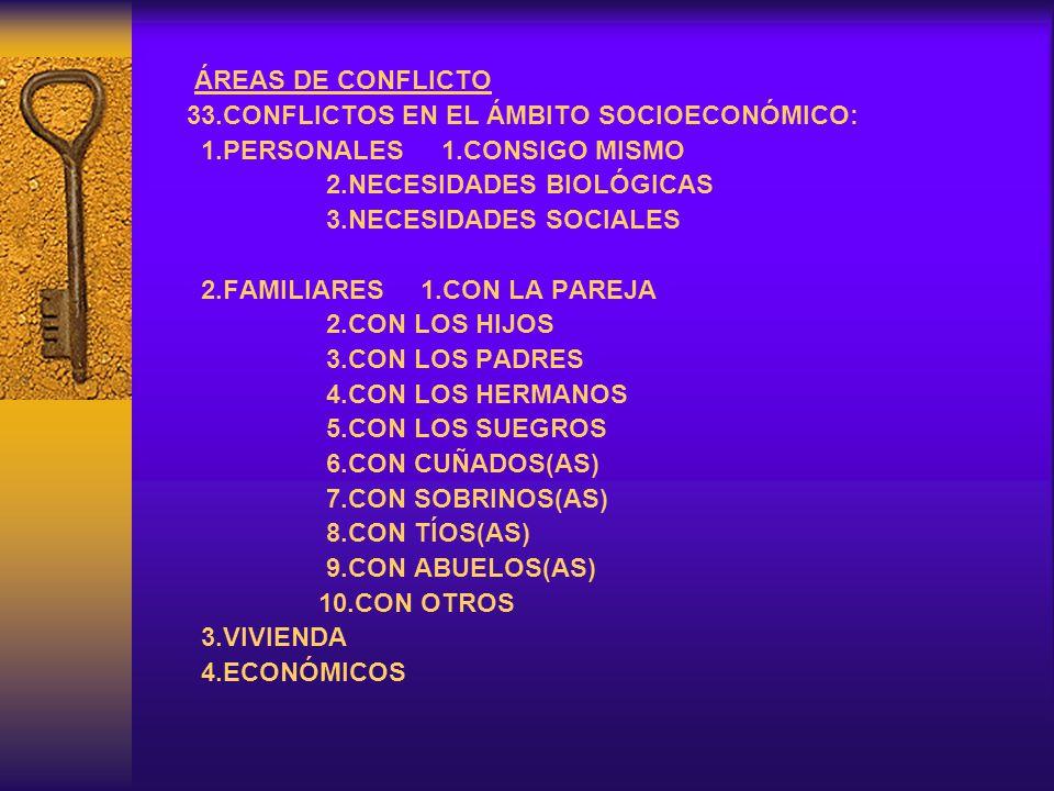 ÁREAS DE CONFLICTO 33.CONFLICTOS EN EL ÁMBITO SOCIOECONÓMICO: 1.PERSONALES 1.CONSIGO MISMO. 2.NECESIDADES BIOLÓGICAS.