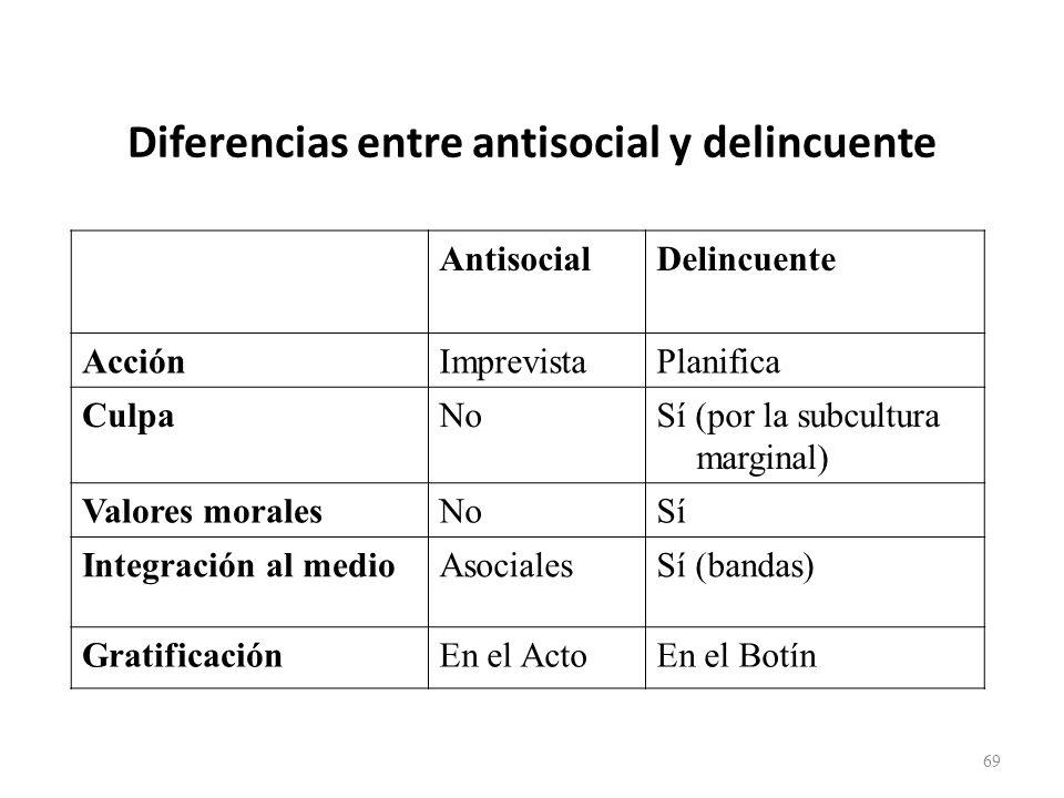 Diferencias entre antisocial y delincuente