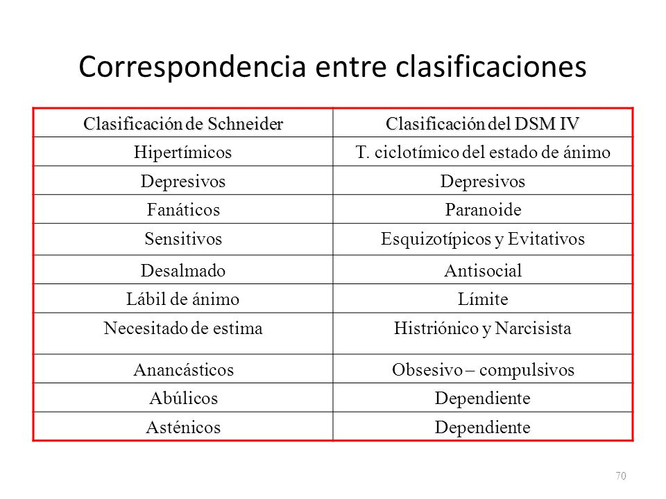 Correspondencia entre clasificaciones