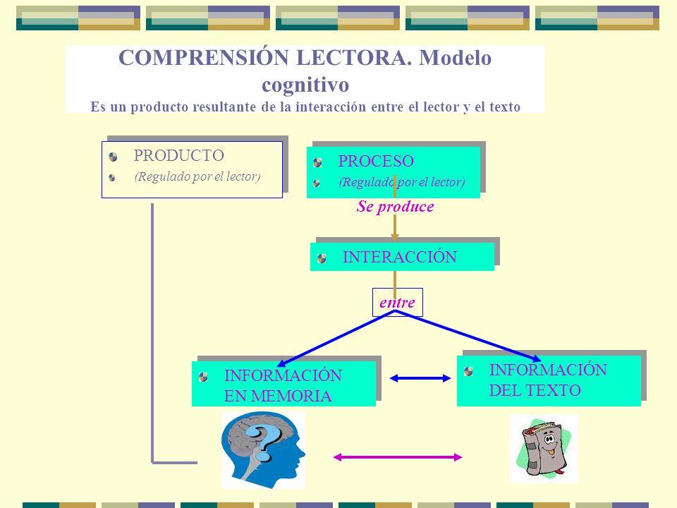 COMPRENSIÓN LECTORA. Modelo cognitivo Es un producto resultante de la interacción entre el lector y el texto