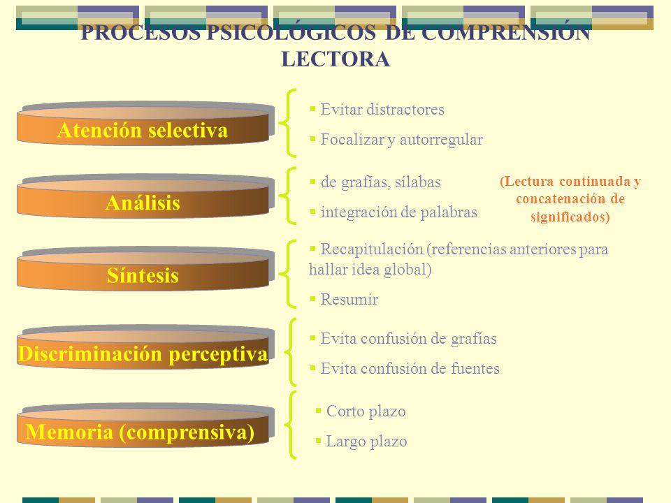 PROCESOS PSICOLÓGICOS DE COMPRENSIÓN LECTORA