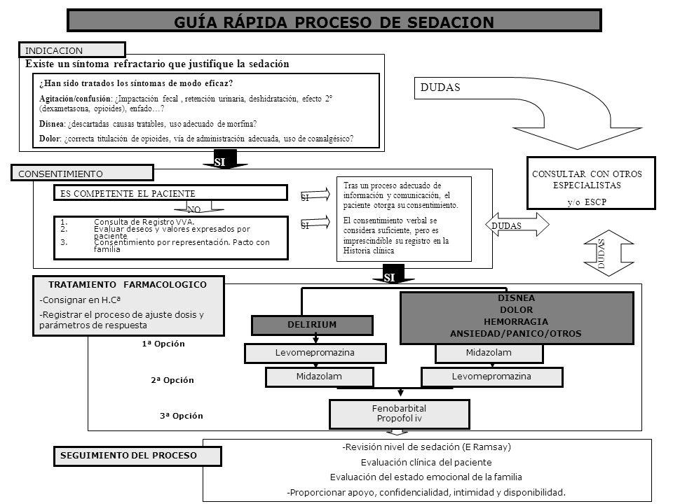 GUÍA RÁPIDA PROCESO DE SEDACION TRATAMIENTO FARMACOLOGICO