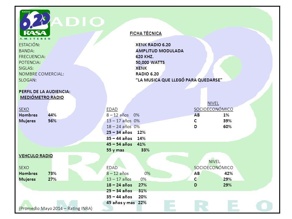 FICHA TÉCNICA ESTACIÓN: XENK RADIO 6.20. BANDA: AMPLITUD MODULADA. FRECUENCIA: 620 KHZ. POTENCIA: 50,000 WATTS.