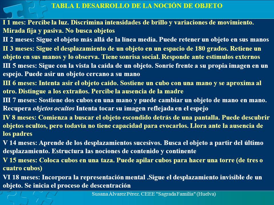 TABLA I. DESARROLLO DE LA NOCIÓN DE OBJETO