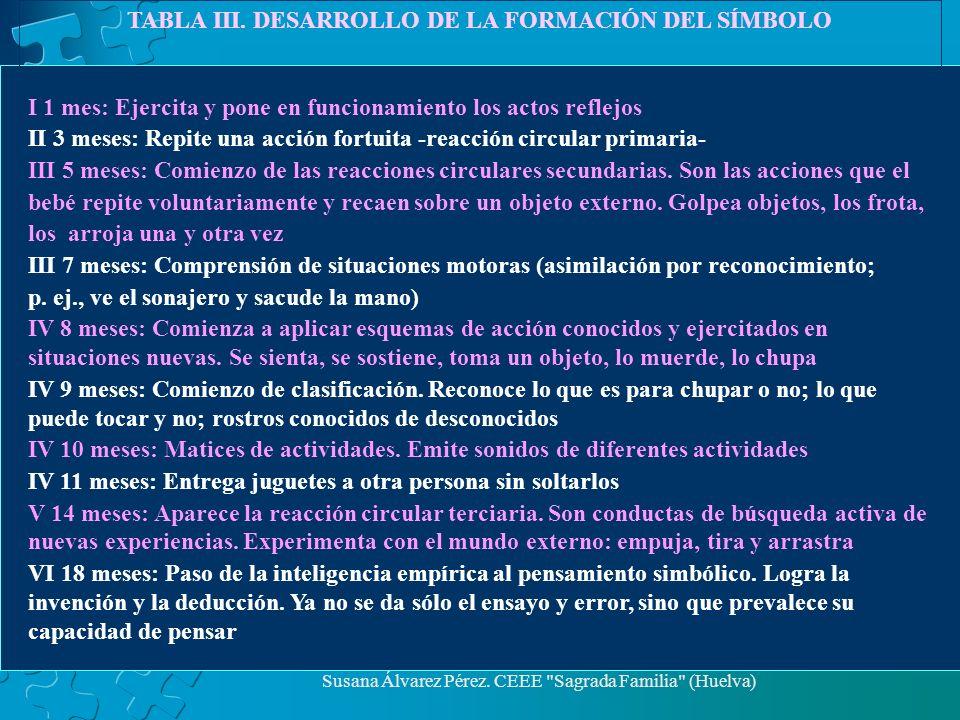 TABLA III. DESARROLLO DE LA FORMACIÓN DEL SÍMBOLO