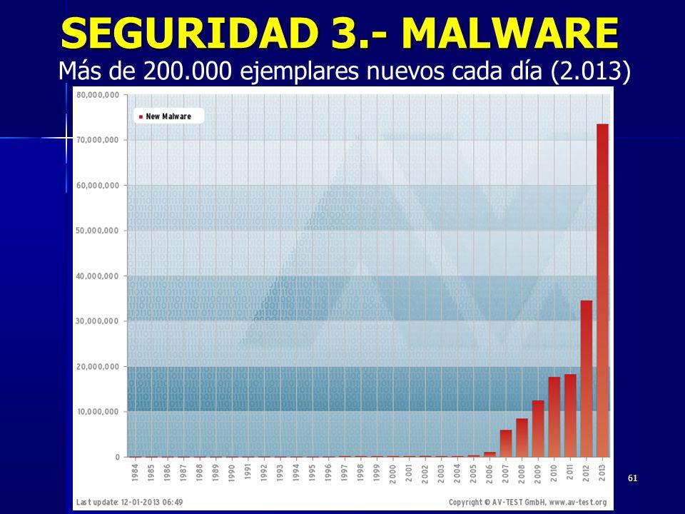 SEGURIDAD 3.- MALWARE Más de 200.000 ejemplares nuevos cada día (2.013)