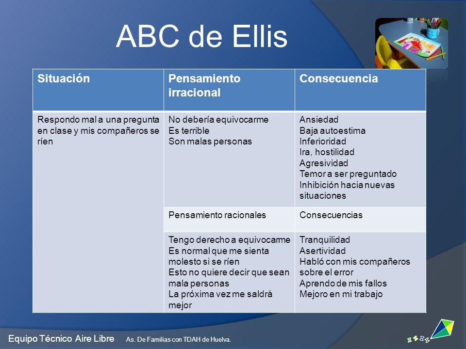 ABC de Ellis Situación Pensamiento irracional Consecuencia