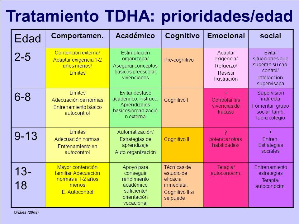 Tratamiento TDHA: prioridades/edad