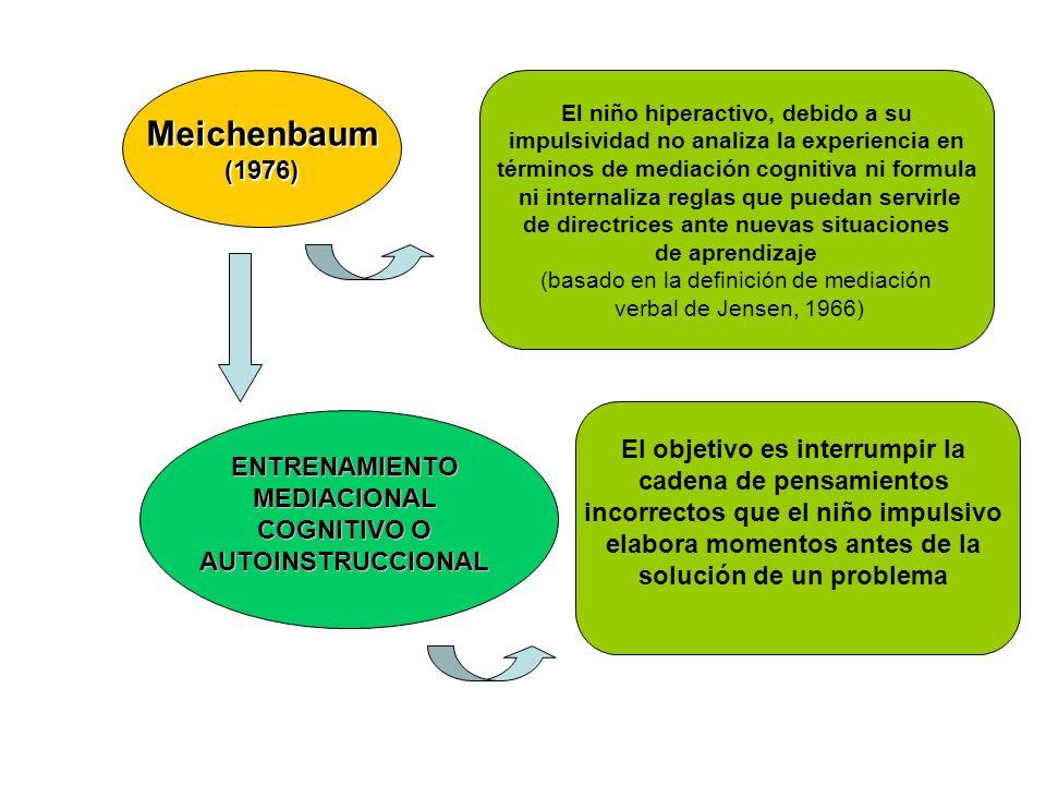 Meichenbaum (1976) El niño hiperactivo, debido a su. impulsividad no analiza la experiencia en. términos de mediación cognitiva ni formula.
