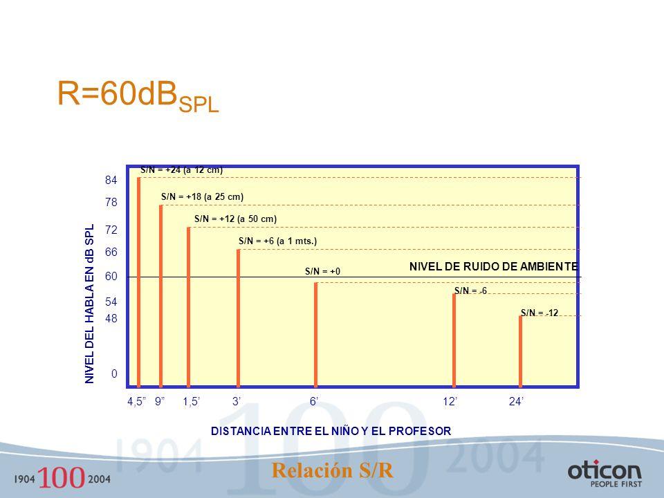 R=60dBSPL Relación S/R 48 54 84 78 72 66 60 4,5 9 1,5' 3' 6' 12' 24'