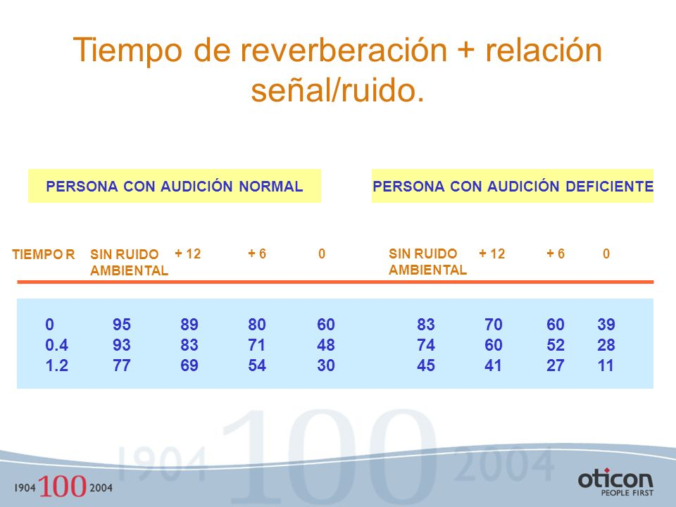 PERSONA CON AUDICIÓN NORMAL PERSONA CON AUDICIÓN DEFICIENTE