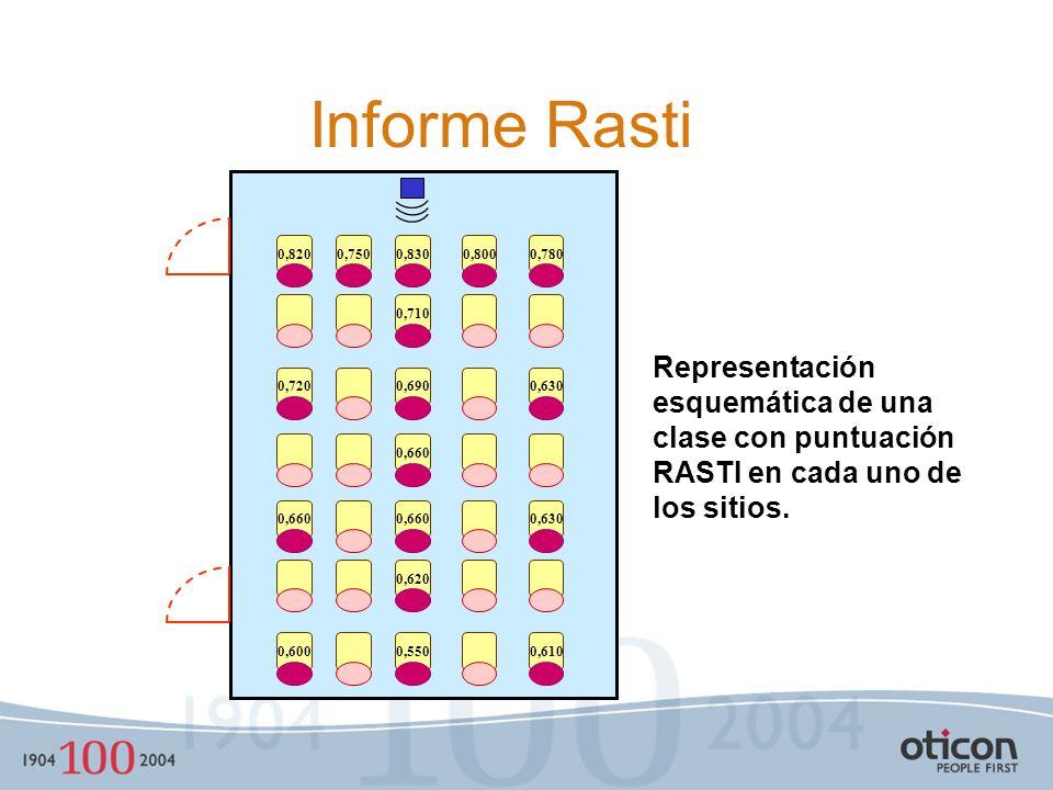 Informe Rasti 0,750. 0,780. 0,800. 0,830. 0,710. 0,820. 0,690. 0,630. 0,720. 0,660. 0,620.