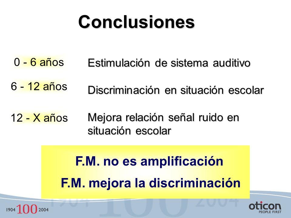 Conclusiones F.M. no es amplificación F.M. mejora la discriminación