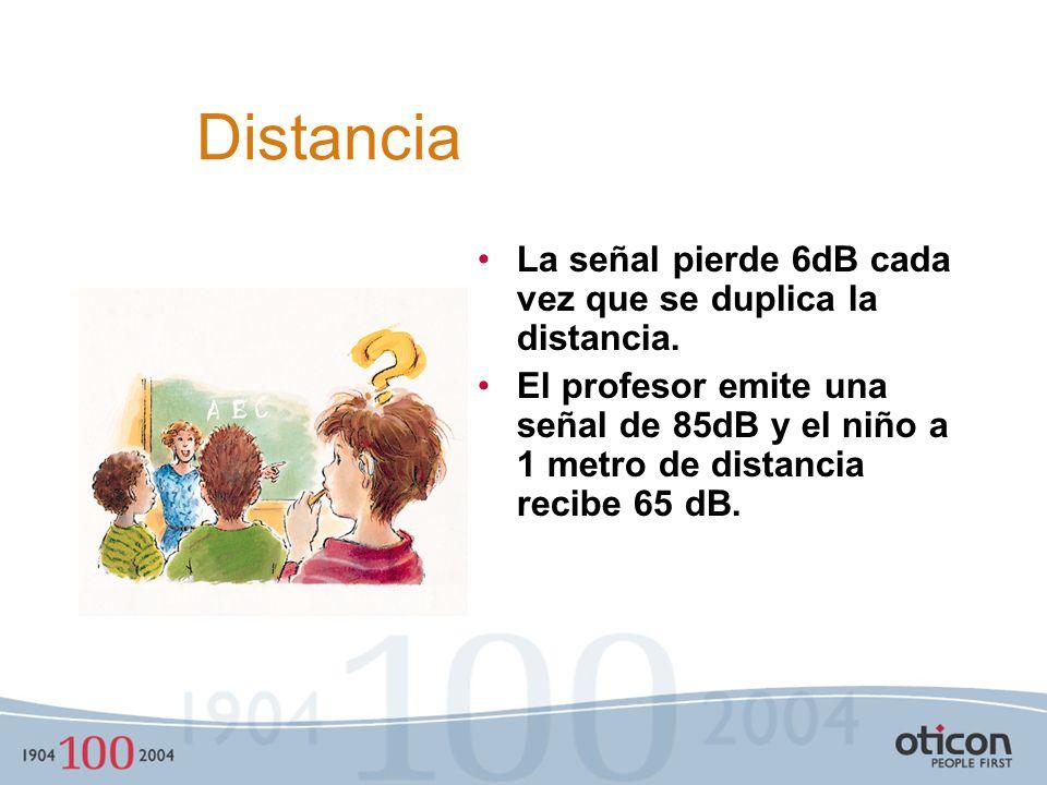 Distancia La señal pierde 6dB cada vez que se duplica la distancia.