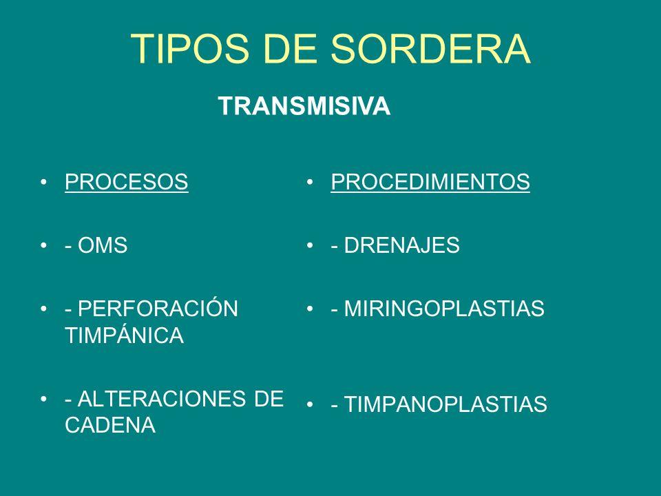 TIPOS DE SORDERA TRANSMISIVA PROCESOS - OMS - PERFORACIÓN TIMPÁNICA
